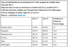 Samsung et Android dominent le marché des smartphones en France