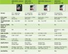 Archos : Quatre smartphones en préparation ?