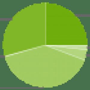 Répartition des versions d'Android : 25% des terminaux tournent sur Jelly Bean
