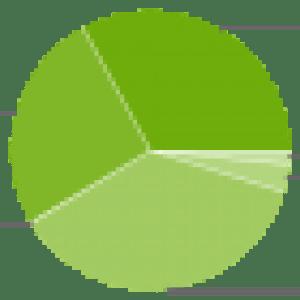 Répartition des versions d'Android : Jelly Bean est toujours deuxième