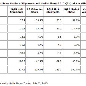Constructeurs au 2e trimestre : Samsung, Apple, et puis les autres…