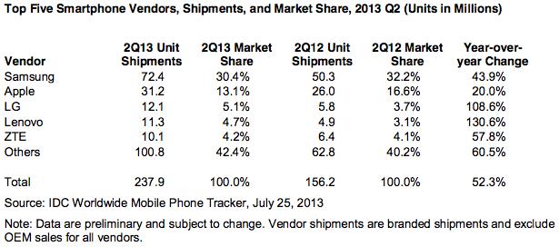 A l'ombre d'Apple et Samsung, la lutte pour la troisième place