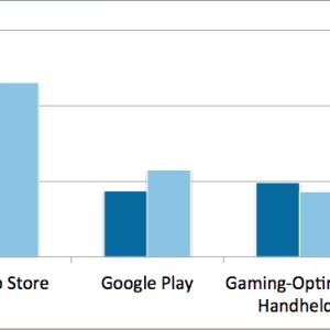 Jeux : les revenus du Google Play dépassent pour la première fois ceux des jeux Nintendo et Sony
