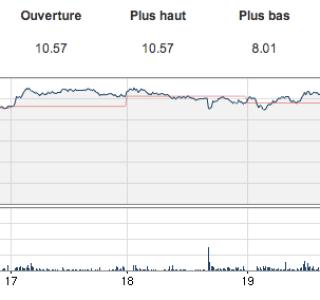 BlackBerry licencie 4500 employés, annonce une perte et chute en bourse
