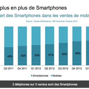 3 Français sur 4 se connectent à Internet en mobilité