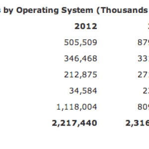 Vers plus d'un milliard de terminaux Android en 2014 selon Gartner