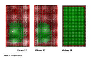 Les écrans des derniers iPhone moins sensibles que celui du Samsung Galaxy S3