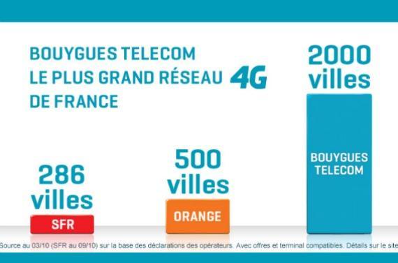 4G : SFR échoue à faire interdire la publicité de Bouygues Telecom