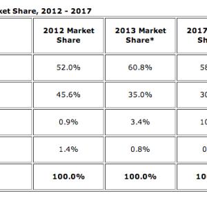 Marché des tablettes en 2013 : IDC revoit ses prévisions à la baisse à cause des phablettes