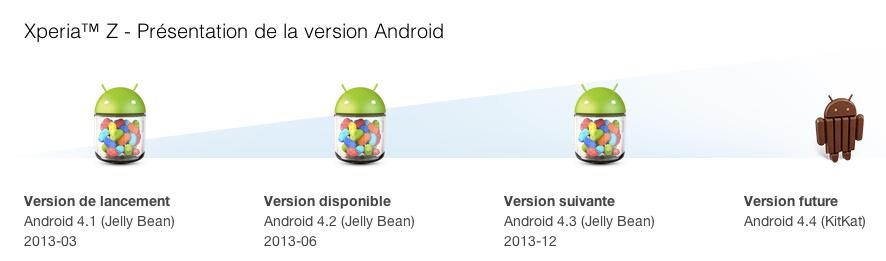 Xperia Z : le firmware d'Android 4.3 disponible avant l'heure (et avant KitKat)
