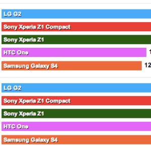 Sony Xperia Z1 Compact : les premiers benchmarks (Quadrant, AnTuTu, GFXBench)
