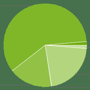 Jelly Bean mène la répartition des versions Android à presque 60%