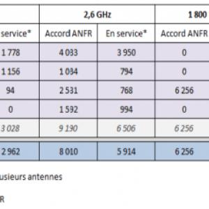 En France, 11400 antennes 4G sont actives… dont presque 1000 chez Free Mobile