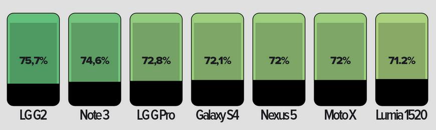 Quelle proportion d'un smartphone son écran occupe-t-il ? Pas toujours tant que cela…