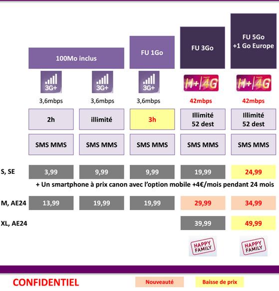Les nouveaux forfaits Virgin Mobile arriveront le 19 février