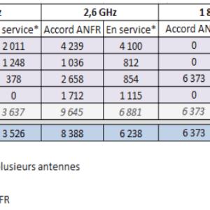 4G LTE : Le nombre d'antennes progresse, +5,1% !
