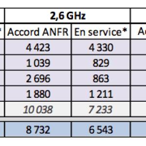 4G LTE : Orange met le turbo pour dépasser Bouygues Telecom
