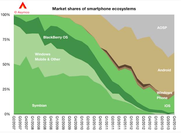 Impressionnant, l'évolution des écosystèmes mobiles en 7 ans