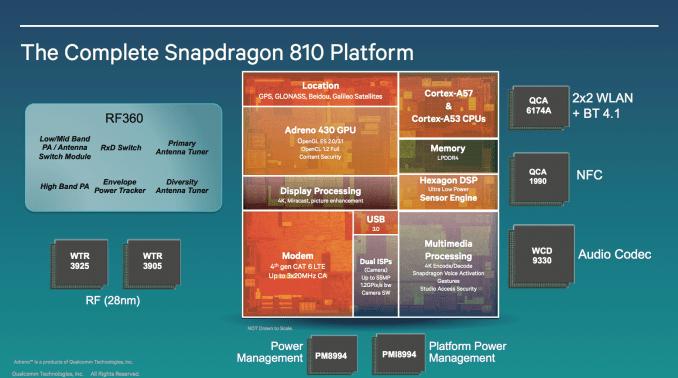 Qualcomm dévoile les Snapdragon 810 et 808 : octo-cœur, 64-bit… et 4G à 300 Mbps