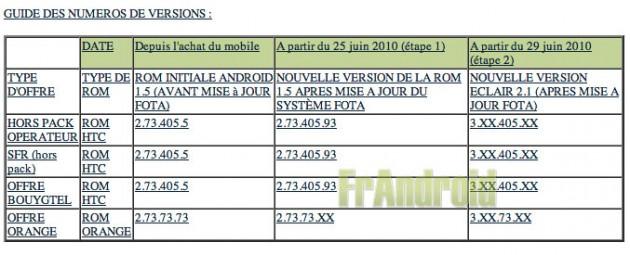 HTC Hero : Android 2.1 à partir du 29 juin en France