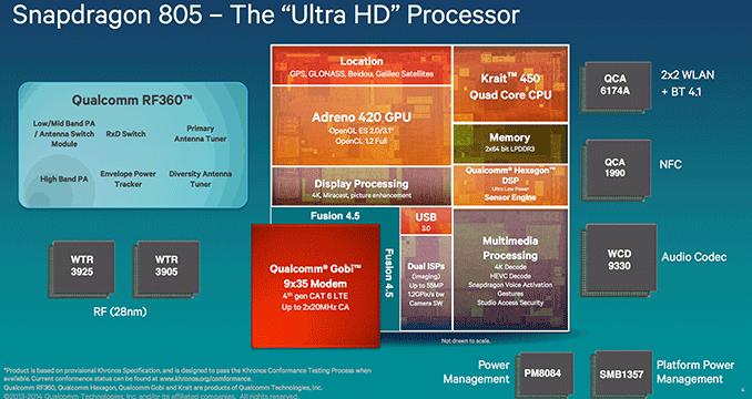 Le Snapdragon 805 et son Adreno 420 comparés dans près de 30 benchmarks