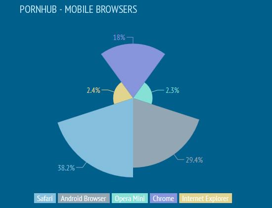 Pornhub : 40% des visiteurs consultent le site sur mobile