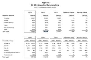 Apple et Samsung : la fin des années fastes ?