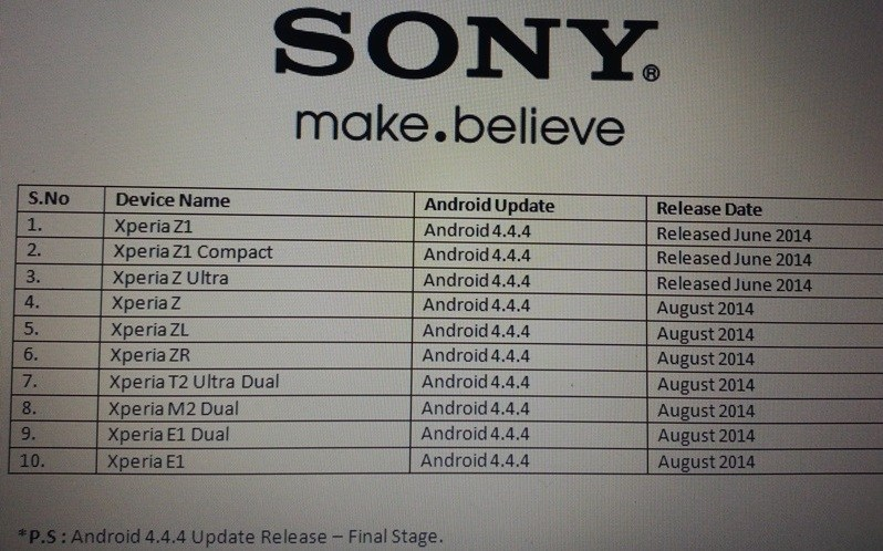 Et les prochains Sony mis à jour vers Android 4.4.4 KitKat sont…