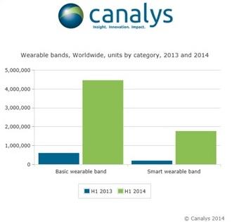 Le marché des montres et bracelets connectés explose : +684 % en un an