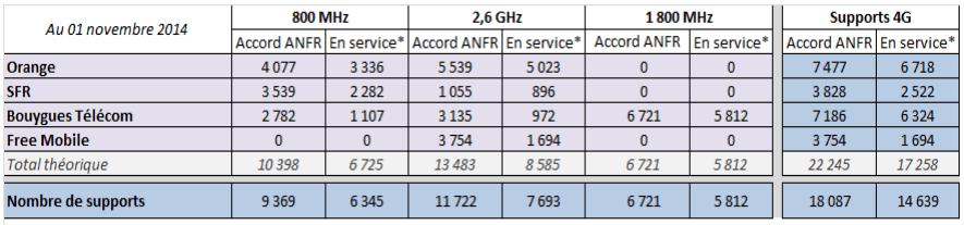 La 4G repart à la (très légère) hausse début novembre