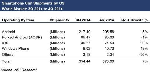 L'iPhone a freiné Android en fin d'année dernière