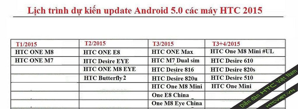 HTC : un calendrier des mises à jour vers Lollipop apparaît en ligne