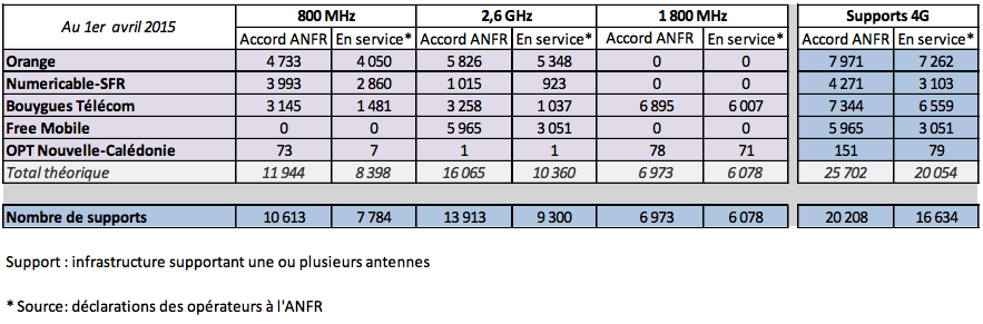 4G : Free rattrape dangereusement SFR