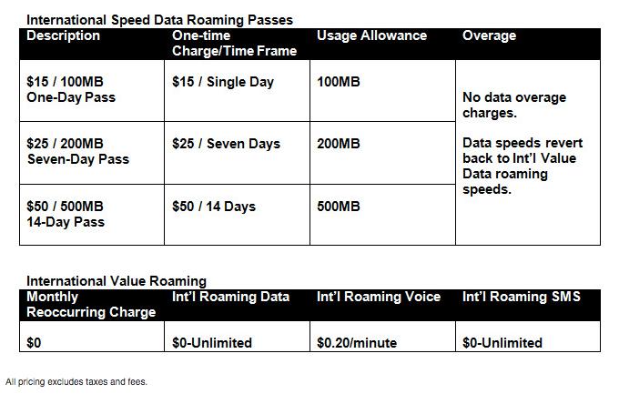 Aux Etats-Unis, Sprint se lance dans le roaming data illimité