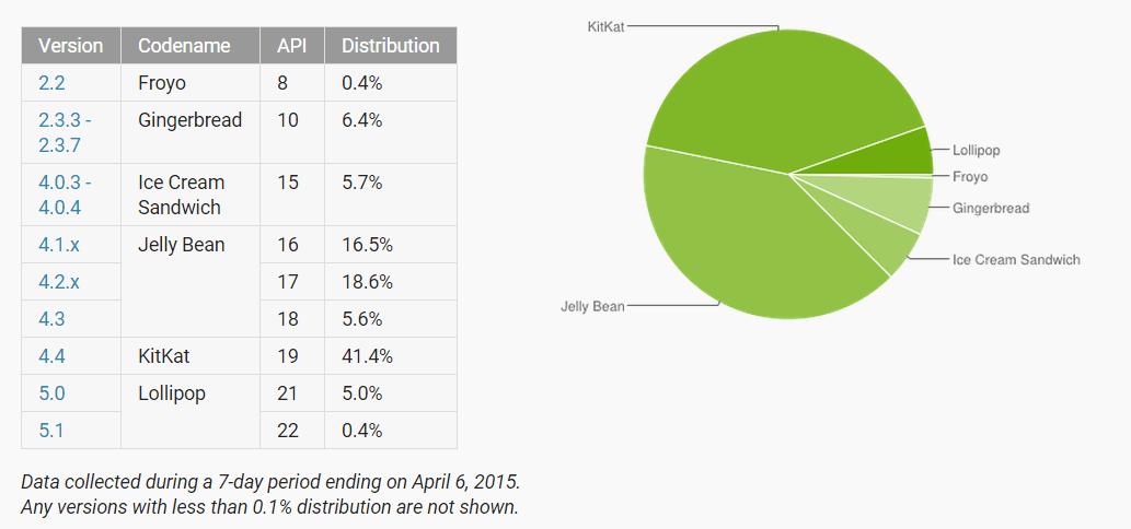 Répartition des versions d'Android : Lollipop au dessus des 5 % et KitKat à la hausse