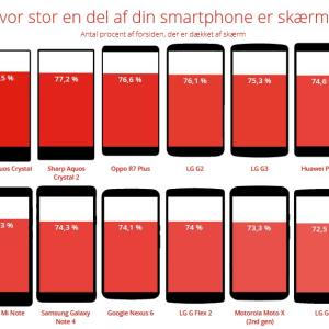 Une nouvelle infographie intéressante sur la taille de vos écrans