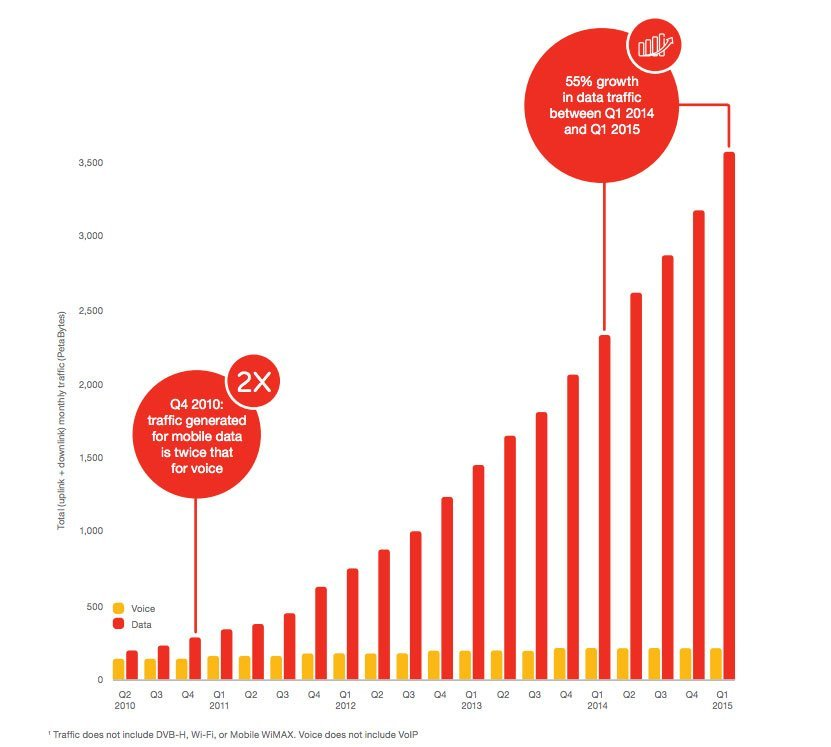 En 2020, nous consommerons 10 fois plus de data qu'aujourd'hui