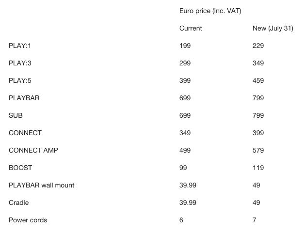 Sonos compte augmenter tous ses prix en Europe