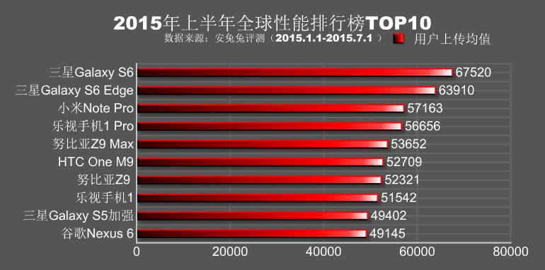 AnTuTu livre son top 10 des meilleurs smartphones du premier semestre 2015