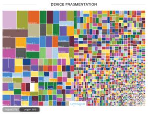 Fragmentation d'Android : comment mieux visualiser la prolifération des marques