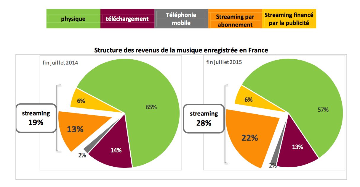 Deezer, Spotify, Youtube… : le streaming musical par abonnement est en progression en France