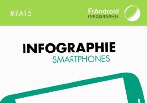 Infographie : les smartphones de l'IFA 2015 par les chiffres