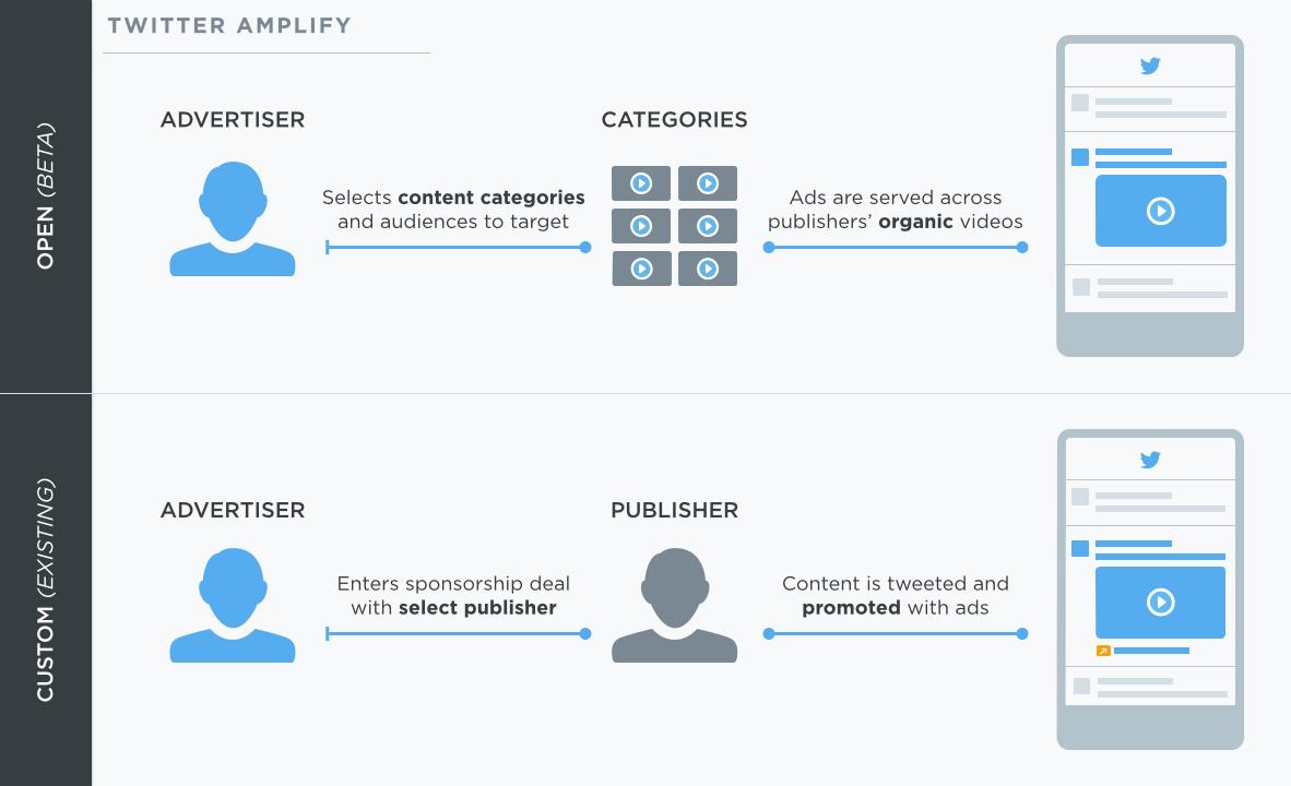 Pour s'assurer de nouveaux revenus, Twitter mise sur des vidéos publicitaires