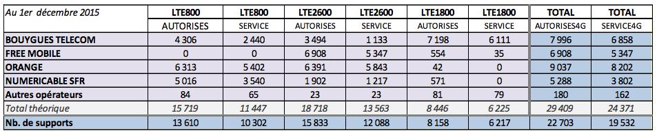 Déploiement 4G : SFR et Bouygues Telecom reprennent du poil de la bête