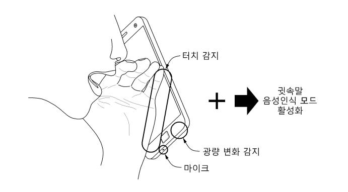 Samsung : un brevet sur la reconnaissance des chuchotements