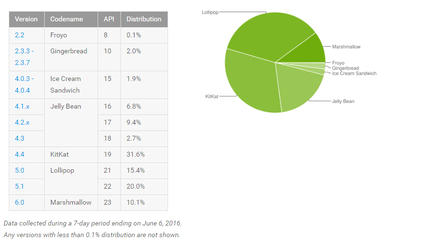 Répartition des versions d'Android : Marshmallow passe la barre des 10 %