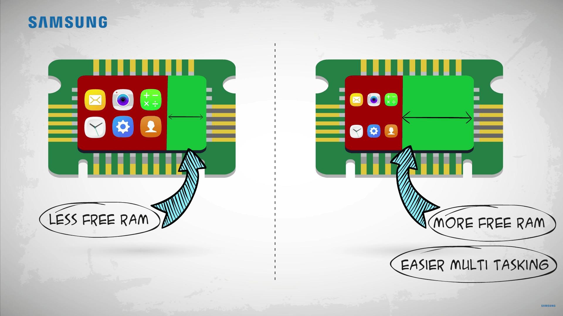 Samsung Turbo Speed Technology : plus de performances avec moins de RAM