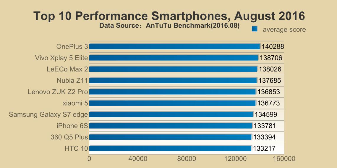 Le OnePlus 3 domine le classement AnTuTu du mois d'août