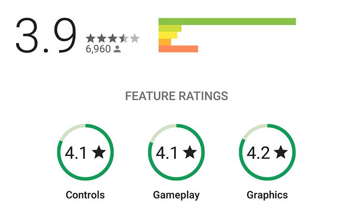 Google Play améliore son système de notations