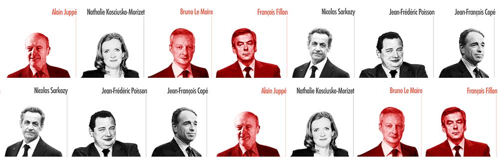 Primaire de la droite : Numerama décrypte les propositions des candidats sur le numérique